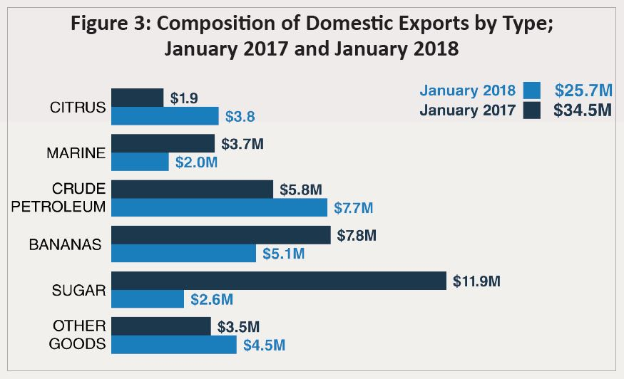 Domestic Exports down Jan 2018