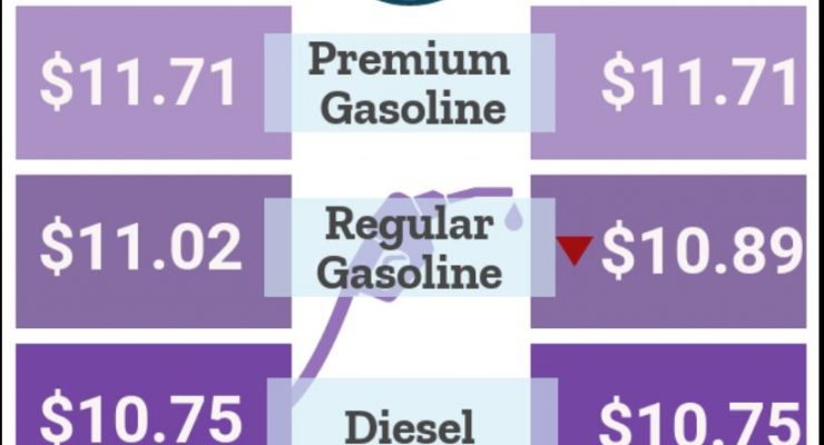pump prices finally edge lower per July 10